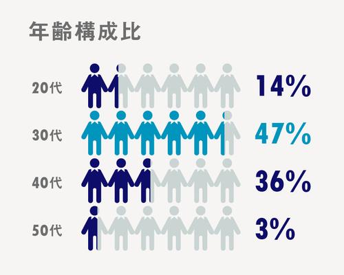 年齢構成比率は、20代が14%、30代が47%、40代が36%、50代が3%で、中途入社の社員が多く、中でも30〜40代が中心となって会社を引っ張っています。もちろん働くうえで年齢は関係ありません。
