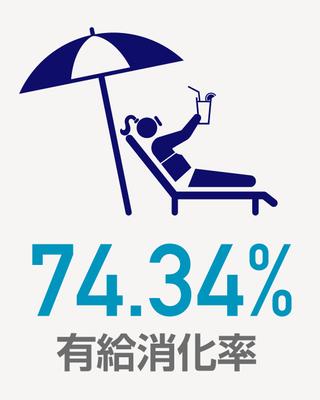 有給消化率の平均としては74%ですが、消化率100%の社員も珍しくありません。有給消化を取得しやすく、趣味のイベントなどのために休む社員もいます。