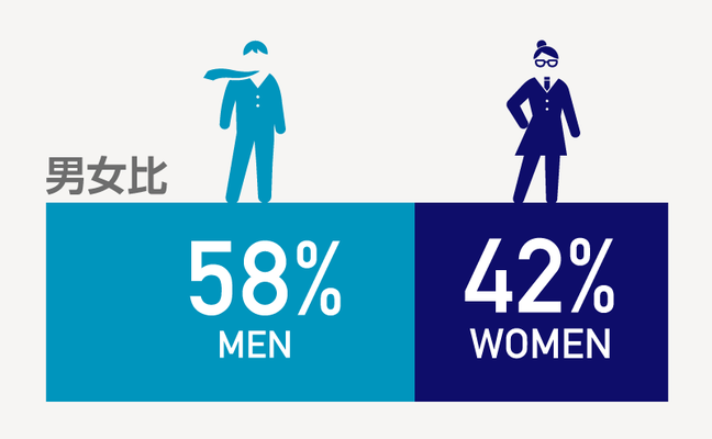 男女比率は、男性58%、女性42%と若干男性の比率が高いのですが、採用や業務に男女の差別はなく、女性のエンジニアや管理職もいます。