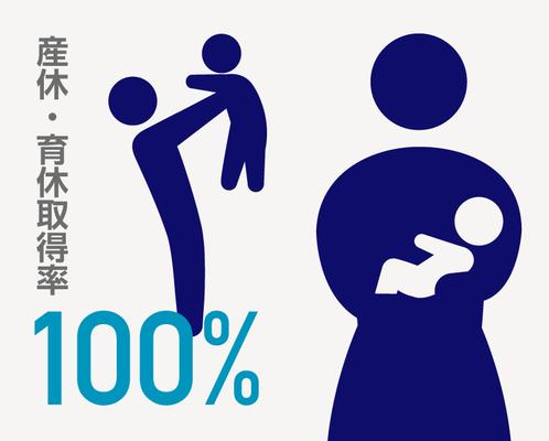 男女ともに子育て中の社員も多く、安心して休業し、子育てしながらでも長く働けるように環境を整えていきます。