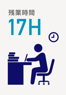 全体平均は17時間です。部署別の業務量や繁忙期などにより異なりますが、職種を問わず、残業はあまり多くありません。プライベートの時間も重視する社風です。