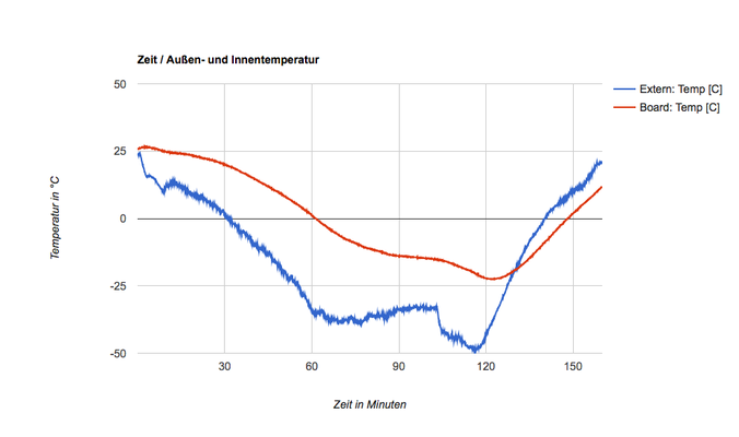 Temperaturverlauf (durch dünne Styroporbox recht kalt innen)
