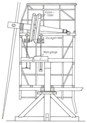 Quelle: Mager, Johannes: Mühlenflügel und Wasserrad, 1990