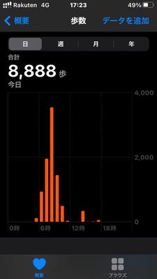 歩数を見てみると8888歩でした