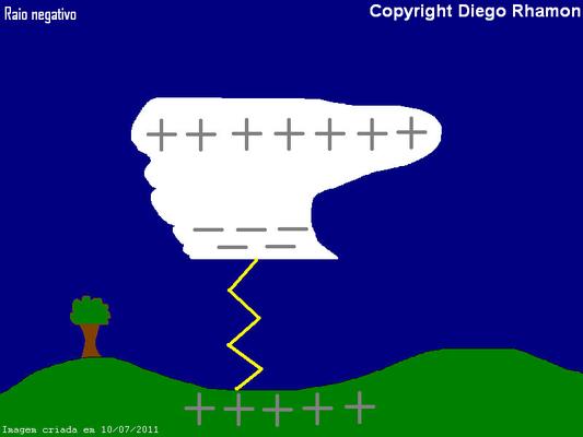 Ilustração de raio negativo.