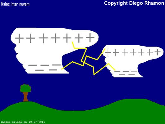 Ilustração de raios inter-nuvem.