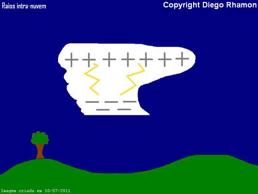 Ilustração de raios intra-nuvem.