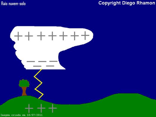 Ilustração de raio nuvem-solo.