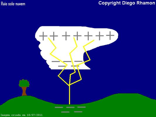 Ilustração de raio solo-nuvem.