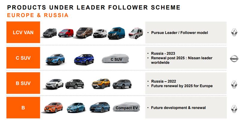 Rationalisation - Europe et Russie - Alliance Renault Nissan Mitsubishi