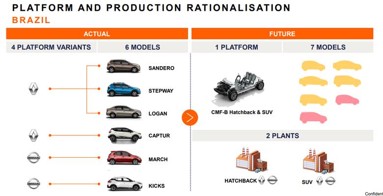 Rationalisation - Brésil - Alliance Renault Nissan Mitsubishi