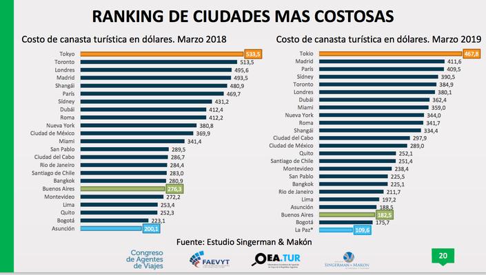 Ranking de ciudades más costosas