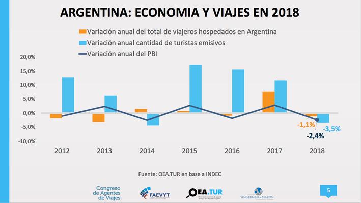 Argentina economía y viajes