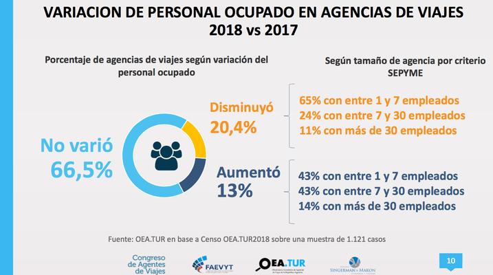Variación personal ocupado en agencias de viajes Argentina