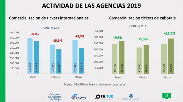 Actividad de agencias de viajes en 2018