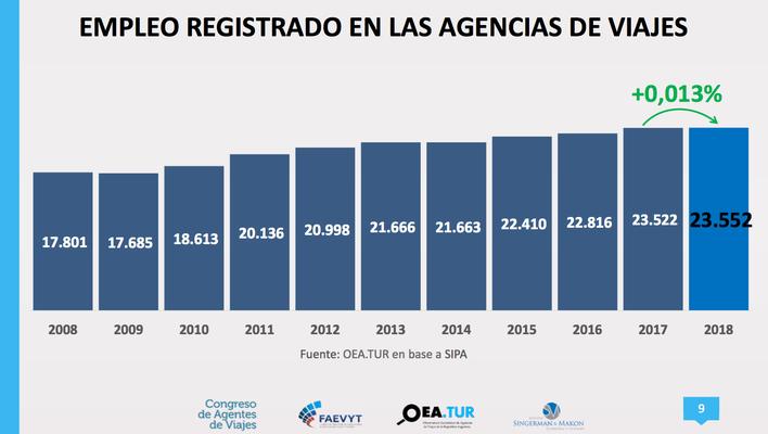 Empleo registrado en Argentina en Agencias de Viajes