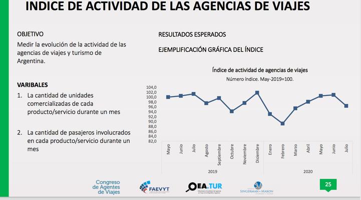 Indice de actividad de las agencias de viajes