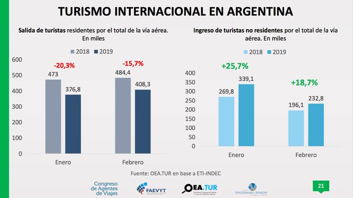 turismo internacional en Argentina