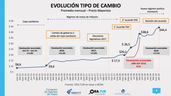 Evolución tipo de cambio argentina turismo