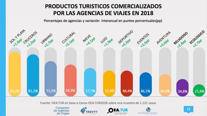 Productos turísticos comercializados en Argentina . Porcentajes