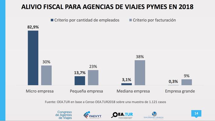 Alivio Fiscal Agencias de Viajes