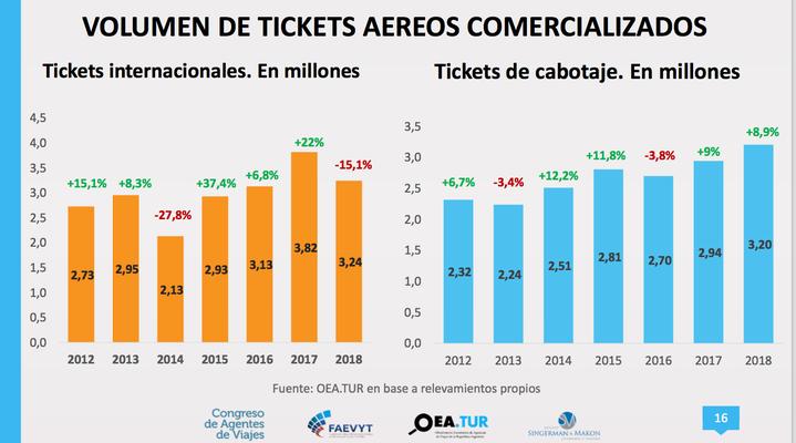 Tickets aéreos comercializados en Argentina
