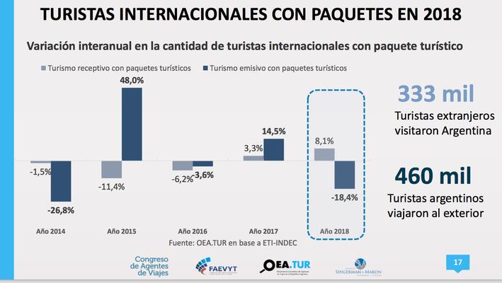 Turistas extranjeros en Argentina