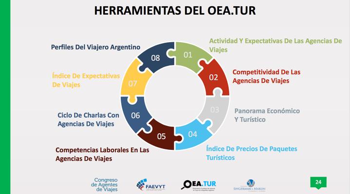 Herramientas de OEA.tur