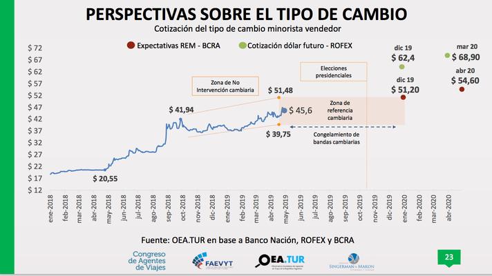 Perspectivas sobre el tipo de cambio en Argentina Turismo