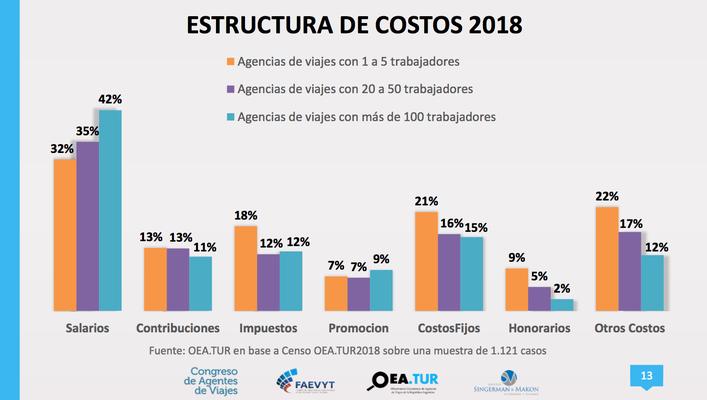 Estructura de costos agencias de viajes