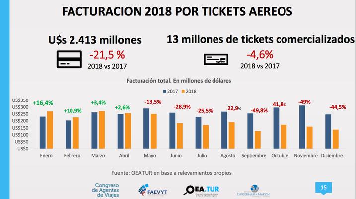 Facturación por tickets aéreos