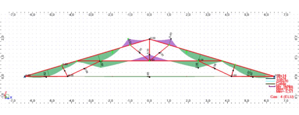 modele de calcul d'une ferme