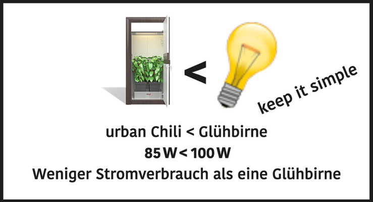 hoch effektives LED Komplettsystem