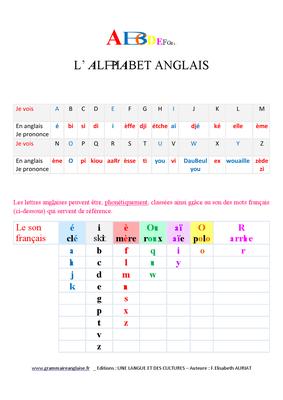 L'alphabet et la phonétique de l'anglais