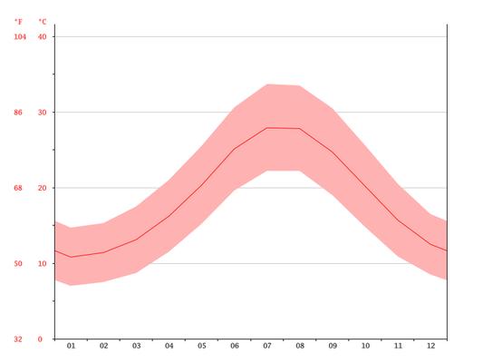 Gemiddelde temperatuur Marmaris