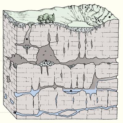 雨水や地下水による浸食作用の概念図(Grotte e fenomeno carsico in Quaderni Habitat, Ministero dell'ambiente e della tutela del territorio-Museo Friulano di Storia Naturale, Comune di Udine 2002より)