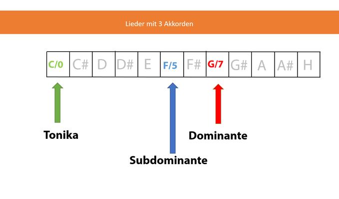 Darstellung der 3 Akkorde in der Tonart C-Dur