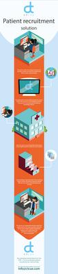 CTcue infographic