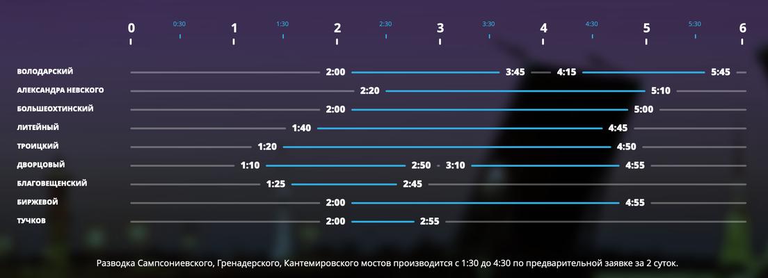 Zeiten der Brückenöffnung in Sankt Petersburg 2020
