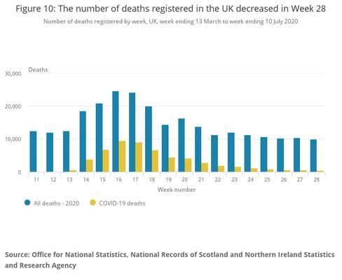 第16週には全死亡の38.5%がコロナ関連死