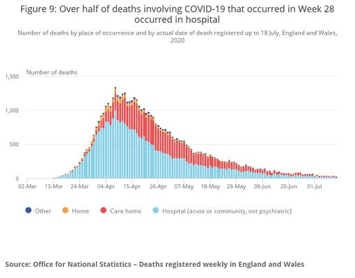 当初、介護施設での死者が多かったことは課題