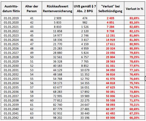 Rückkaufswert versus UVB BO-Zusage und Verluste bei Selbstkündigung - absolute Zahlen