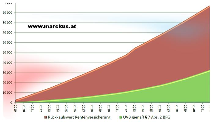 Rückkaufswert versus UVB BO-Zusage - Verlaufsdiagramm