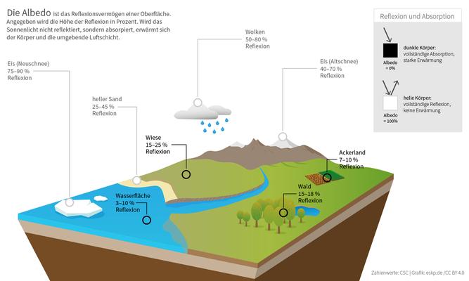"""Quelle: WIKIPEDIA Albedo  (eskp.de - Wissensplattform """"Erde und Umwelt"""")"""