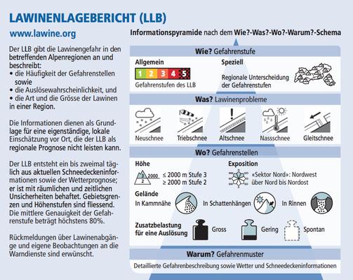 Lawinenlagebericht (Quelle: DAV Flyer Achtung Lawine)