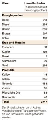 Umweltschäden durch Abbau, Verarbeitung und Transport von Waren, die von Schweizer Firmen gehandelt werden (Quelle: Bafu)