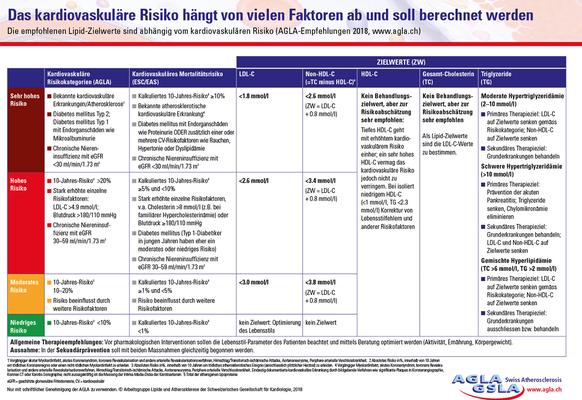 Lipidzielwerte in Abhängigkeit des kardiovaskulären Risikos (Quelle = www.agla.ch) https://www.agla.ch/files/download/b875cec7001f423