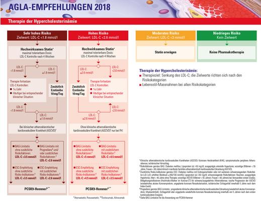 Therapie der Hypercholesterinämie (Quelle = www.agla.ch)