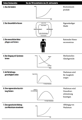 Leseprobe aus K.A. Raworth, Die Donut-Ökonomie, Hanser, 2018, https://files.hanser.de/Files/Article/ARTK_LPR_9783446258457_0001.pdf