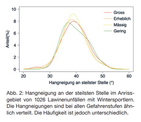 S. Harvey, Unschärfen im Risikomanagement auf Skitouren und beim Variantenskifahren, WSL Bericht 34/2015 (Quelle: https://www.skitourenguru.ch/index.php/technische-informationen/zur-reduktionsmethode)